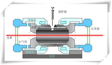 原子吸收光谱仪配套冷水机空气压缩机.