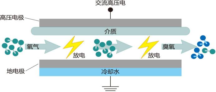 凌工冷水机在臭氧发生器装备行业中应用